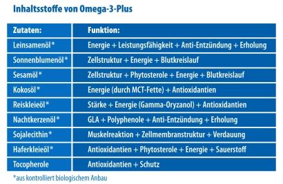 Omega-3-Plus-Inhaltsstoffe-Tabelle